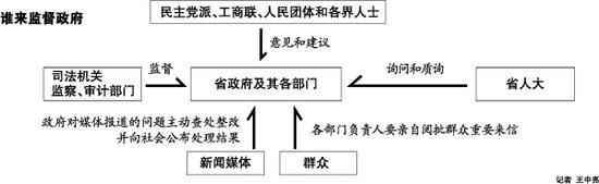 浙江省政府公布权力运行图 自觉接受人大依法监督