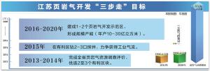 江苏名列全国页岩气勘探开发五大优选地区之一