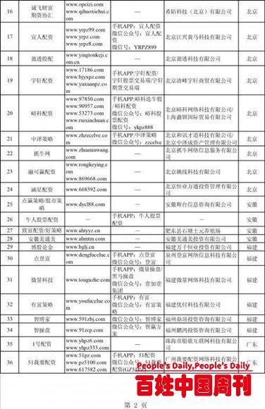 证监会集中曝光258家非法场外配资平台(附名单)